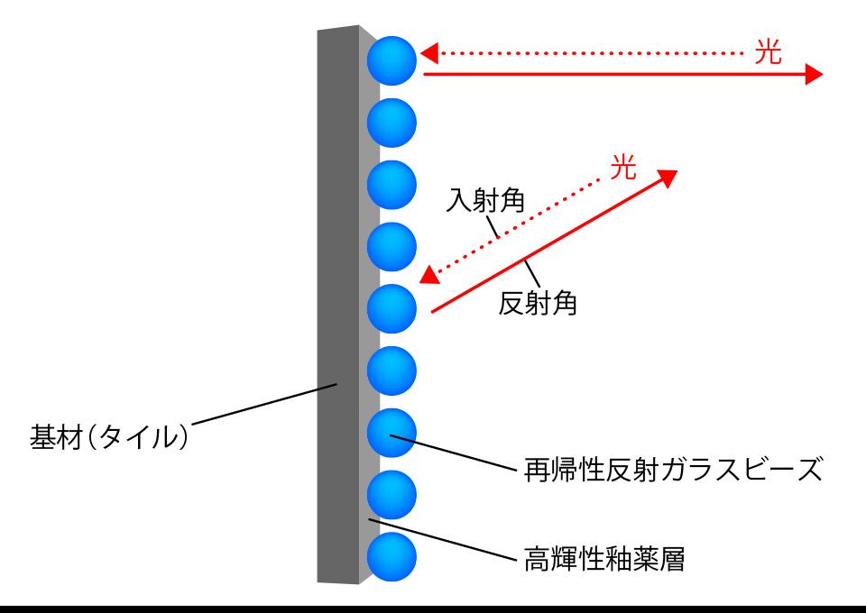 基材(タイル) 光の入射角、反射角 再帰性反射ガラスビーズ 高輝性釉薬層