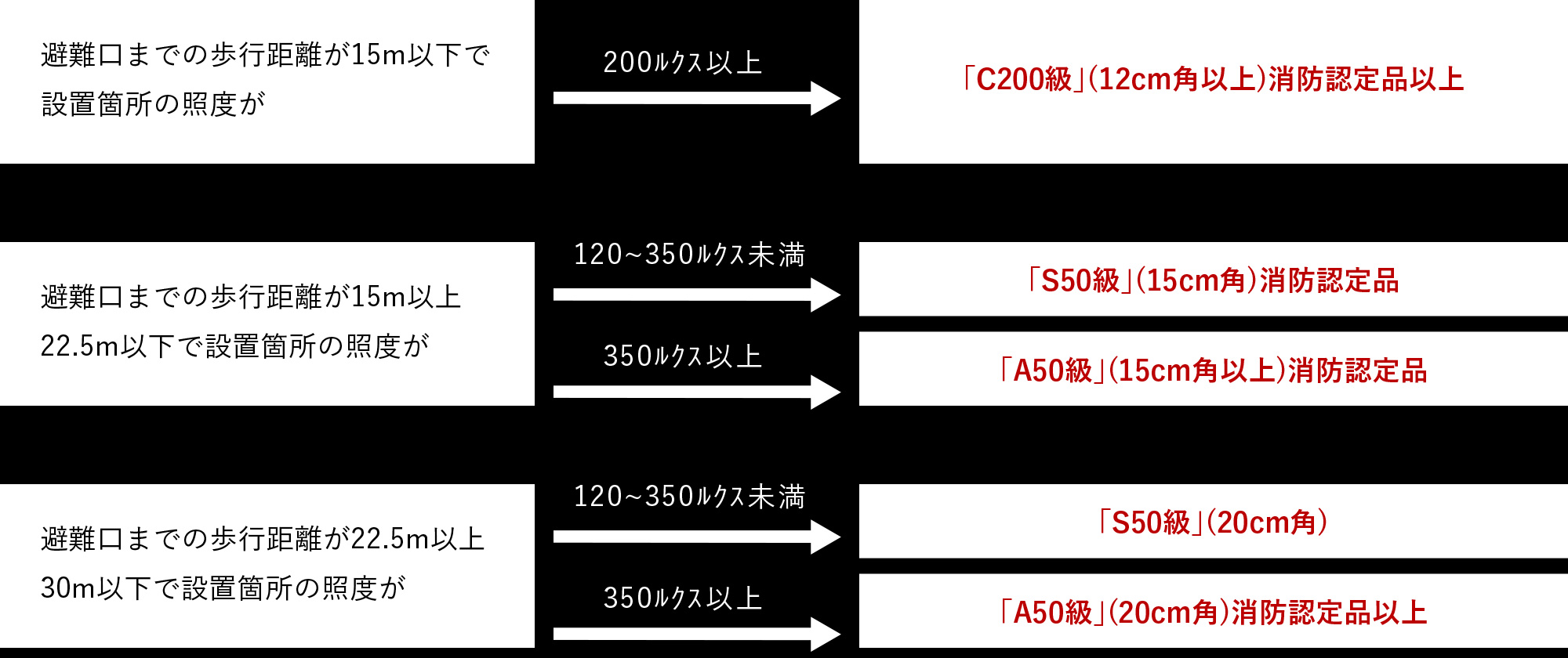 避難口までの歩行距離が15m以下で設置箇所の照度が200ルクス以上→「C200級」(12cm角以上)消防認定品以上 、避難口までの歩行距離が15m以上22.5m以下で設置箇所の照度が120~350ルクス未満→「S50級」(15cm角)消防認定品、350ルクス以上→「A50級」(15cm角以上)消防認定品 、避難口までの歩行距離が22.5m以上30m以下で設置箇所の照度が120~350ルクス未満→「S50級」(20cm角)、350ルクス以上→「A50級」(20cm角)消防認定品以上