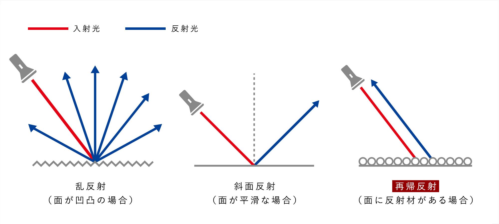 乱反射 斜面反射 再帰反射の図