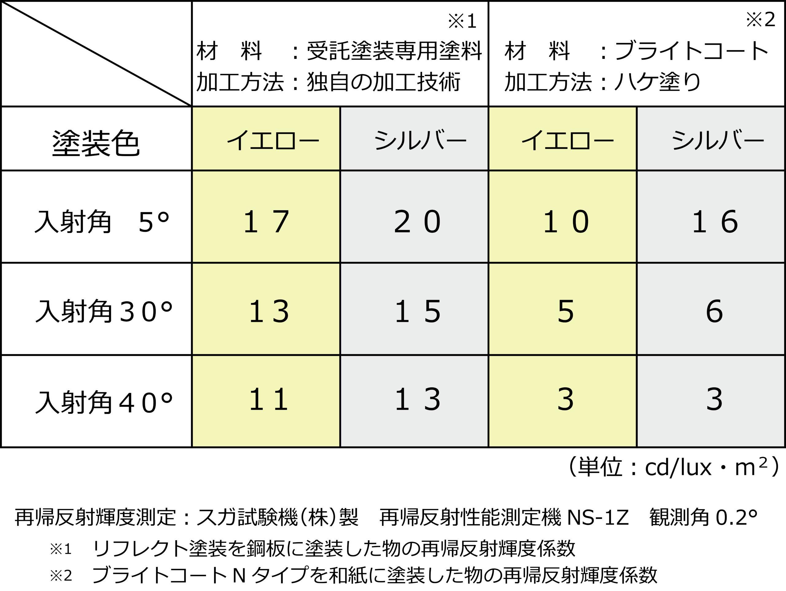 輝度を測定した結果。<br /> 数値上でも反射性能の差がよくわかります。